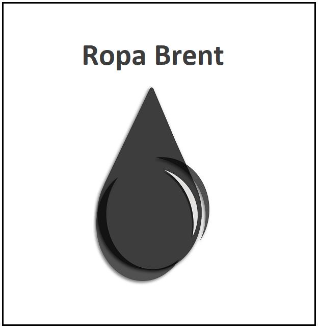 Ropa brent komodita futures