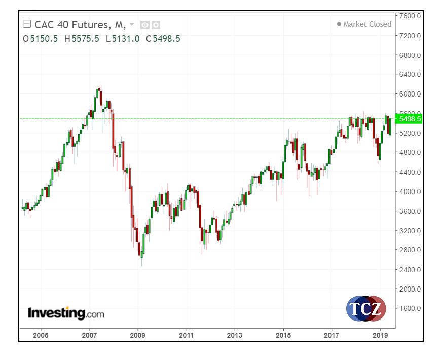 CAC 40 index