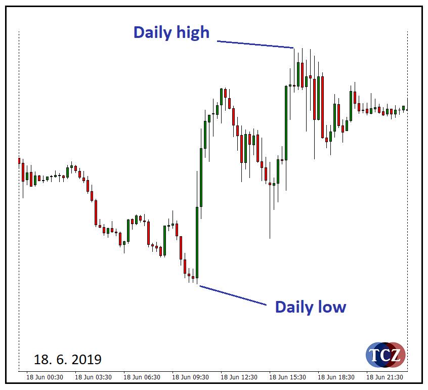 Daily low na trhu