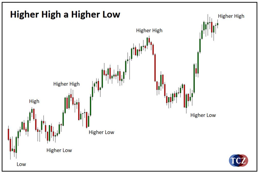 Higher Low (HL)