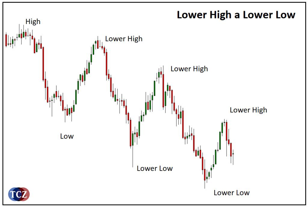 Lower Low (LL)