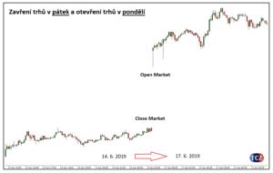 Zavření trhu