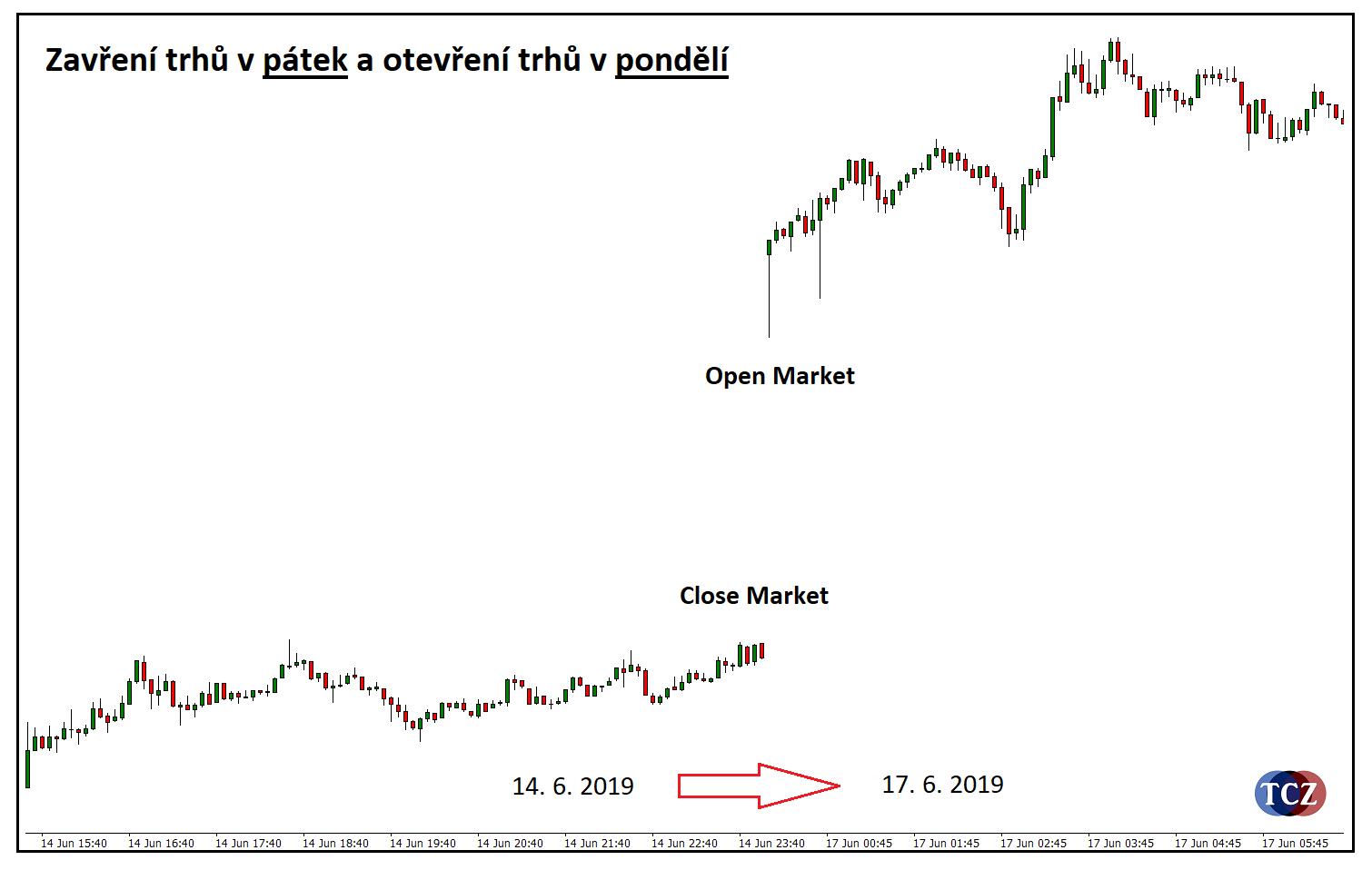 Otevření trhu open burzy