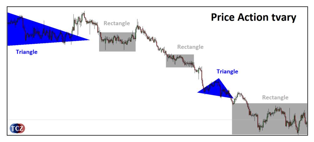 Price Action tvary – obdélník a trojúhelník