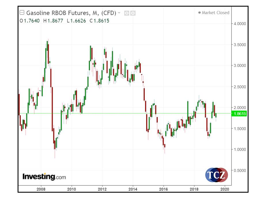 Cenový vývoj RBOB v Investing
