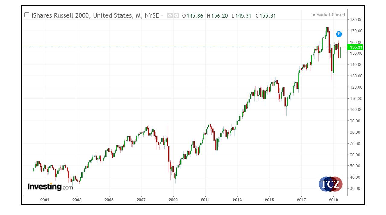Russell 2000 tržní vývoj