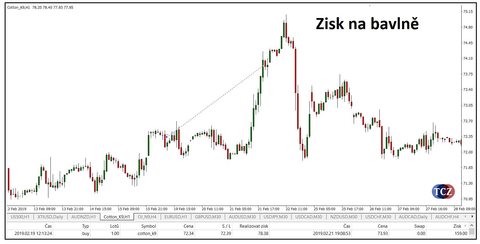 Zisk na burze z tradingu