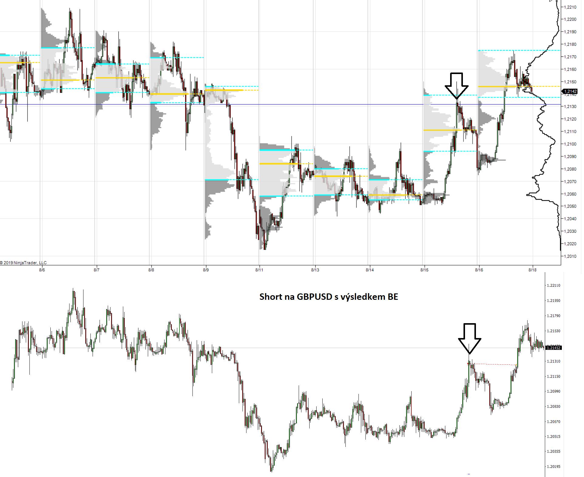 Měnový pár GBP/USD a volume profile