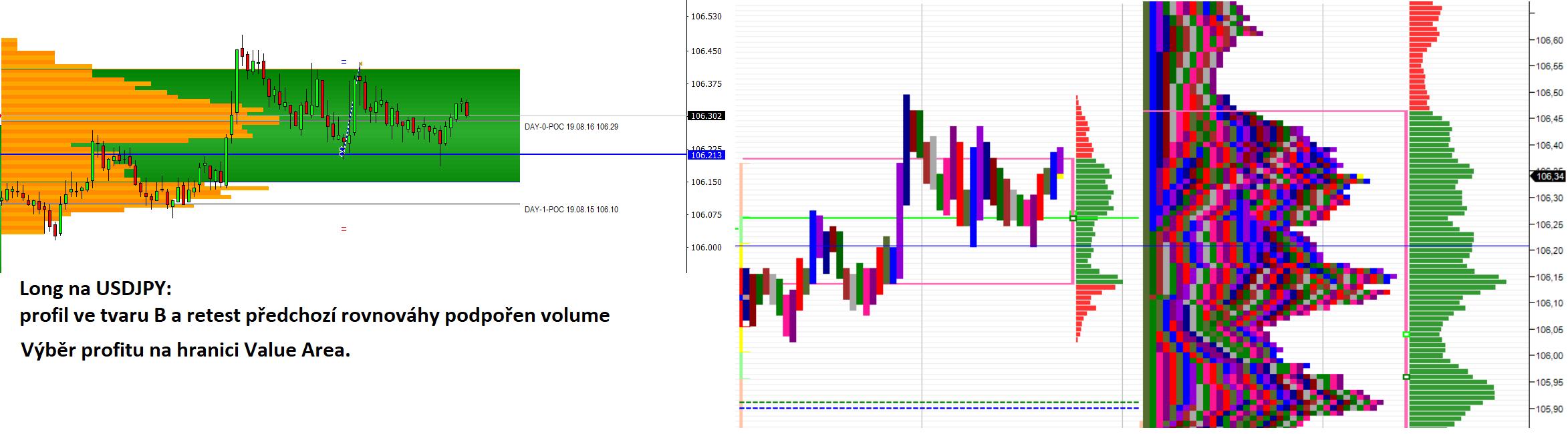 Forex měnový pár USD/JPY a volume profile