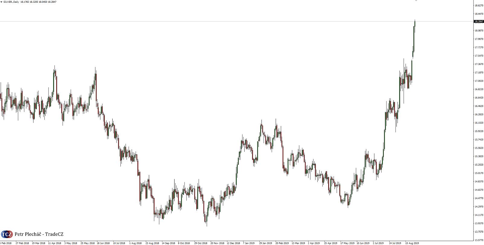Stříbro cenový graf