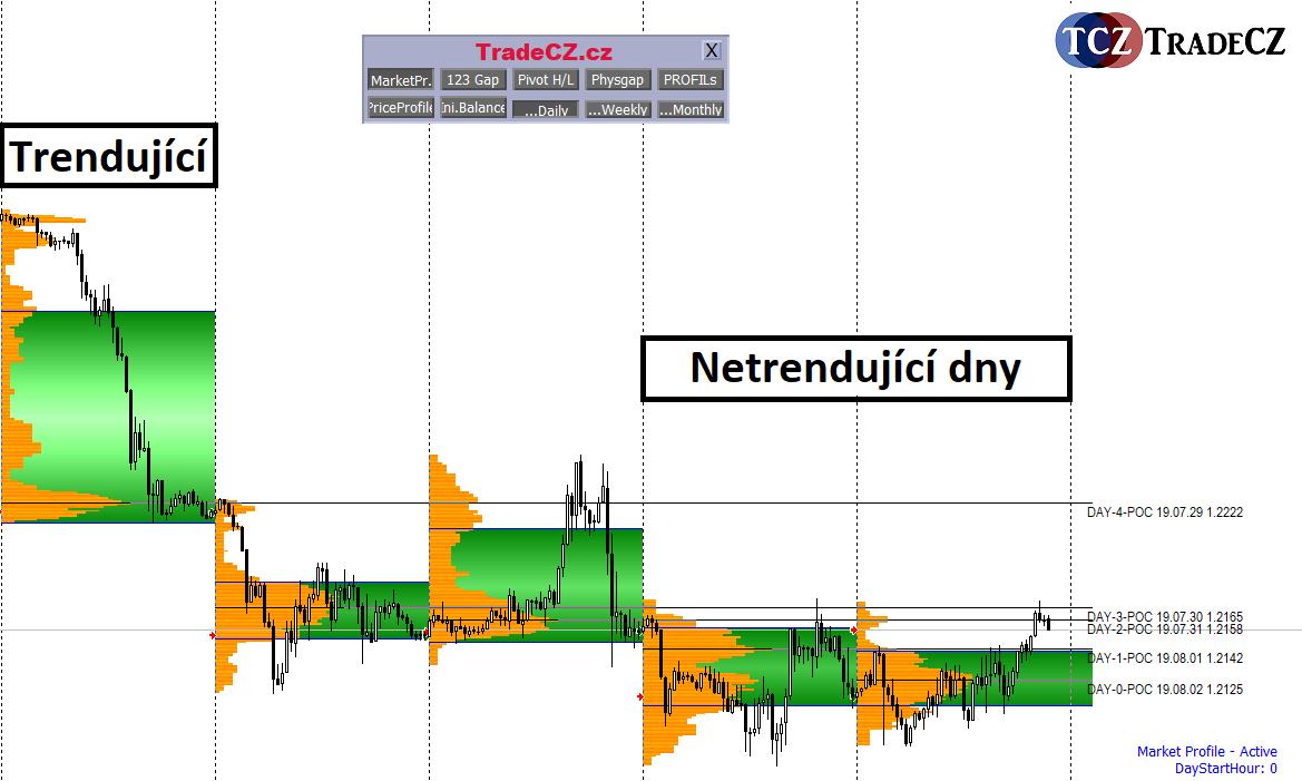 Market Profile trendující a netrendující dny