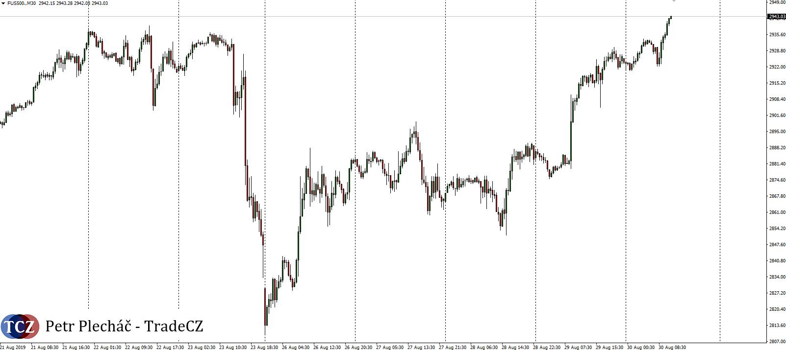 Akciový index SP500