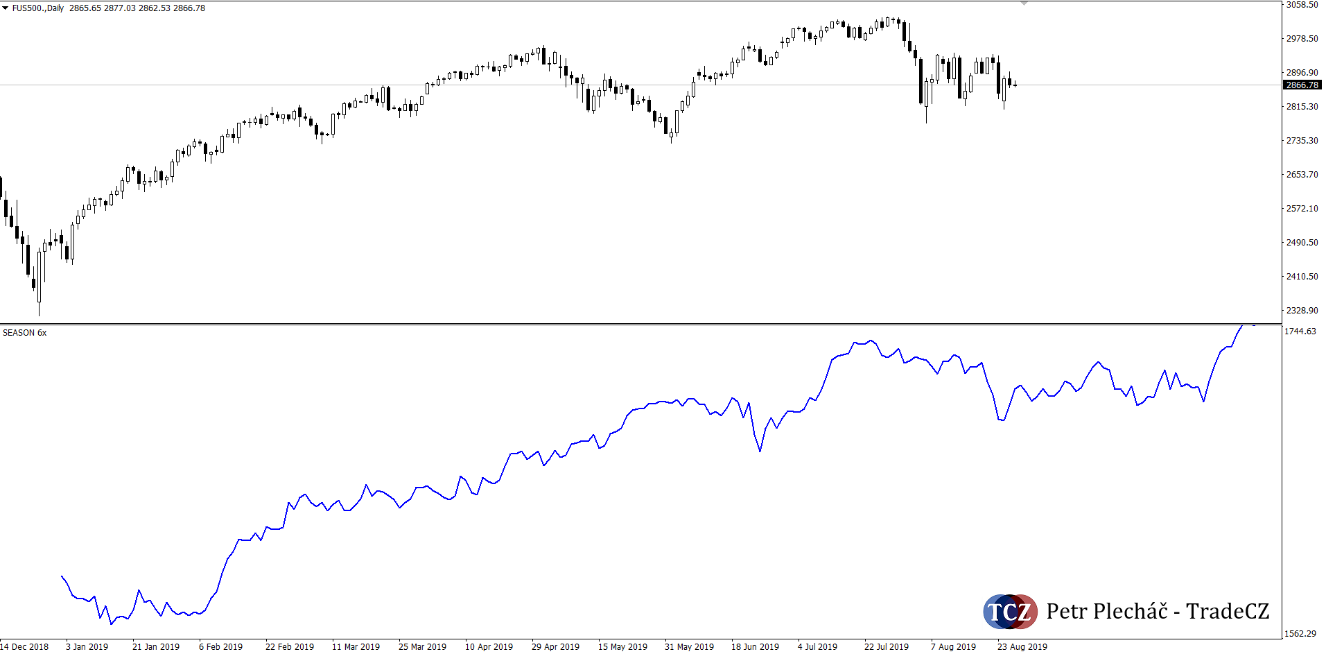 Sezonalita na akciovém indexu
