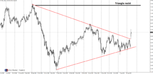 Ropa WTI triangle