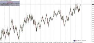 index amerického dolaru