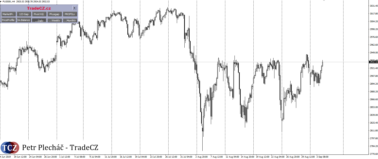 Index SP500