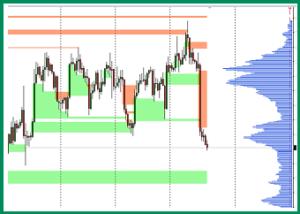 USDCAD a market profile