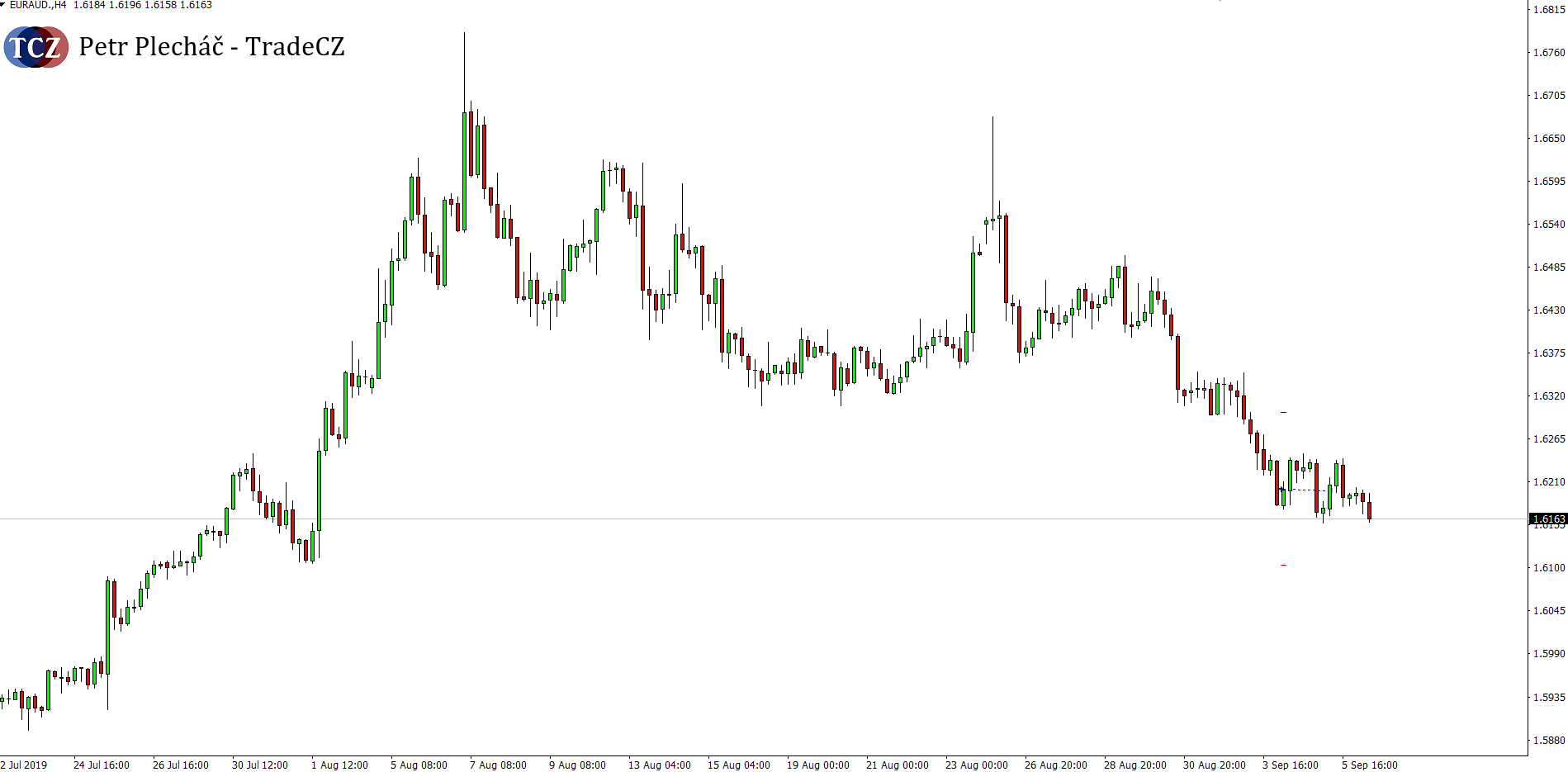 forex EURAUD break even