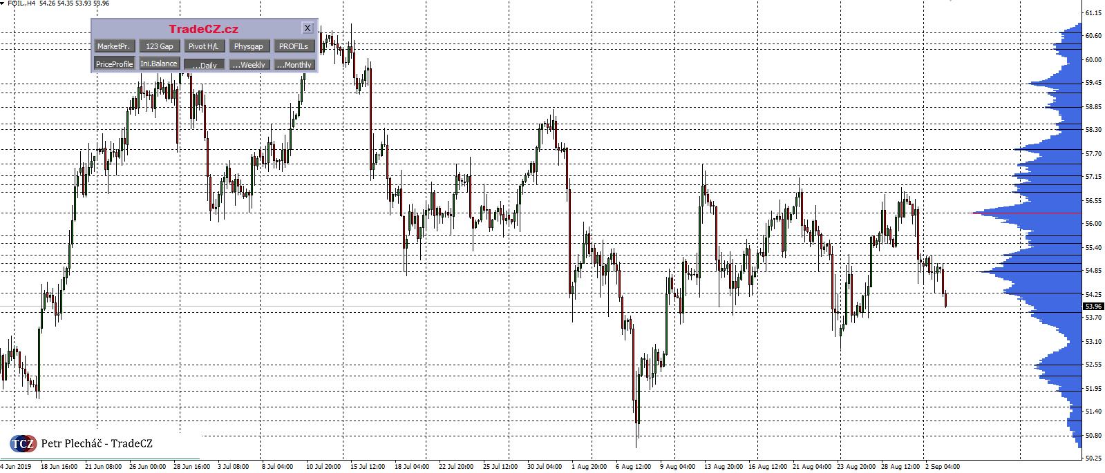 Ropa WTI a market profile