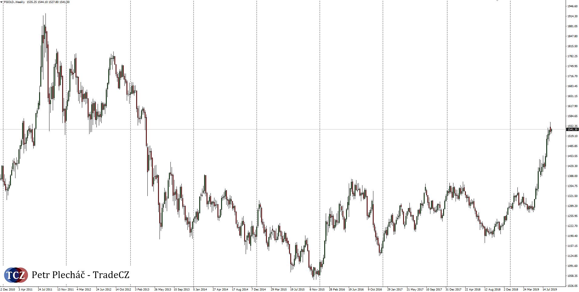 Burzovní zlato price action