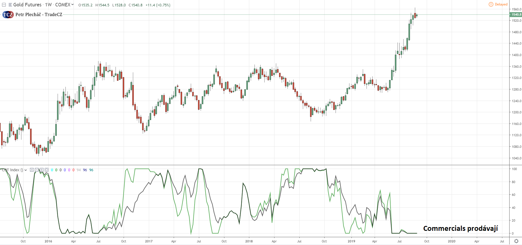 COT index na zlato