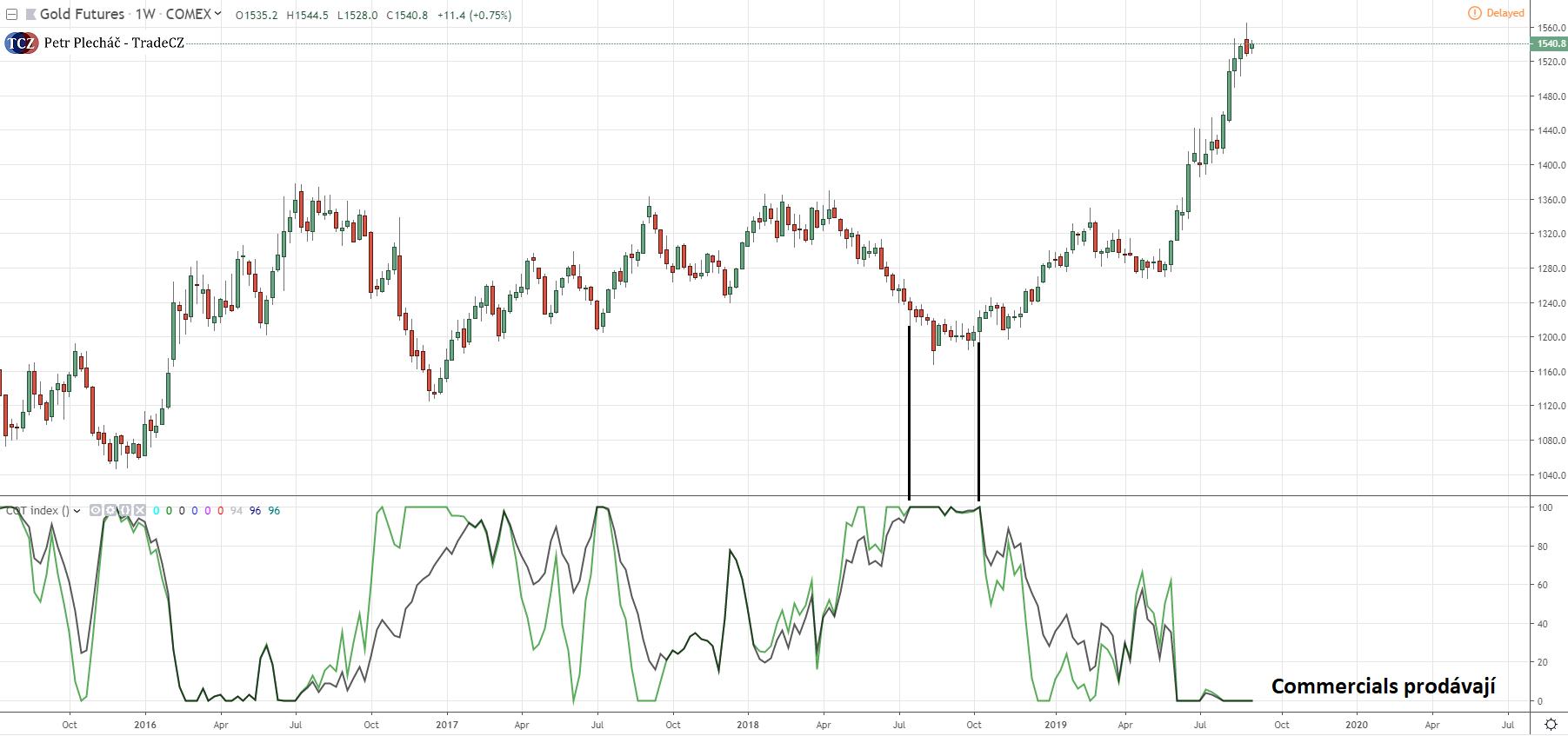 Reakce zlata na COT index