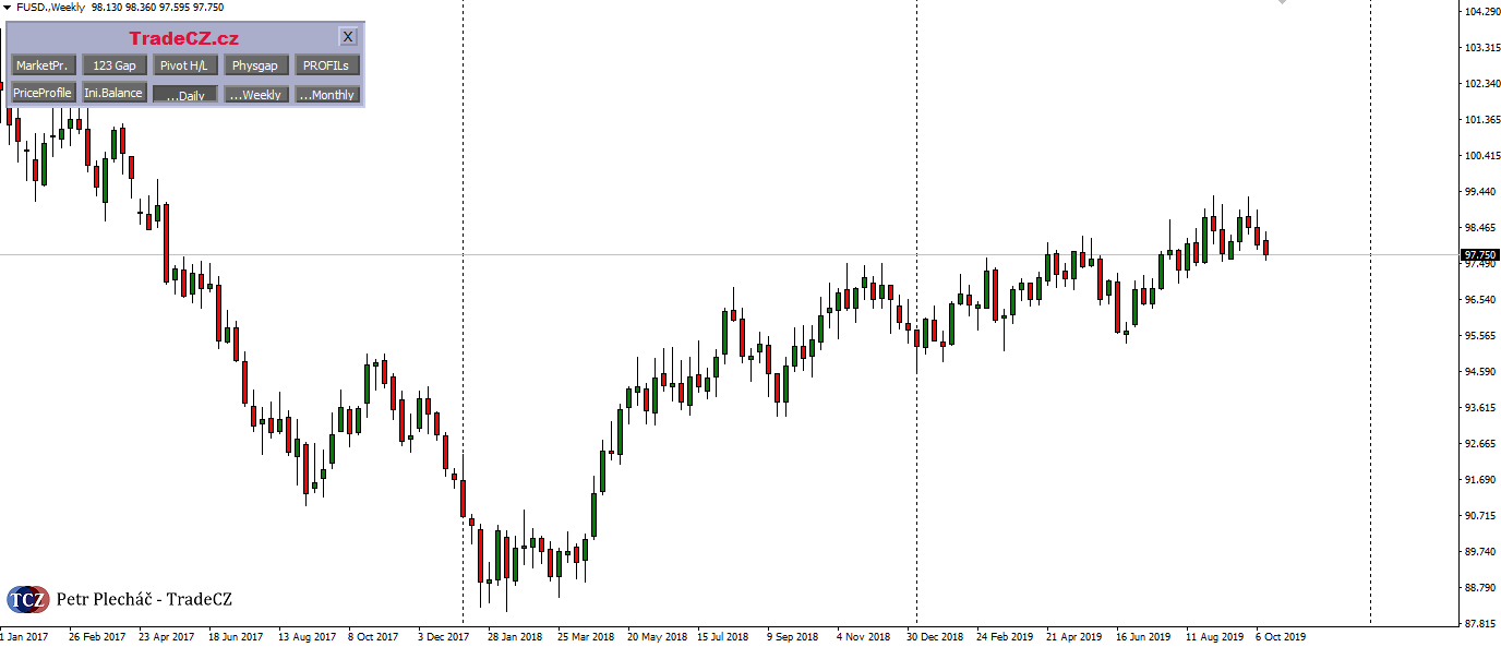 USD weekly graf