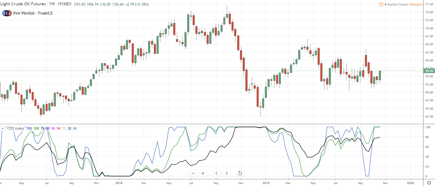 COT index na ropě