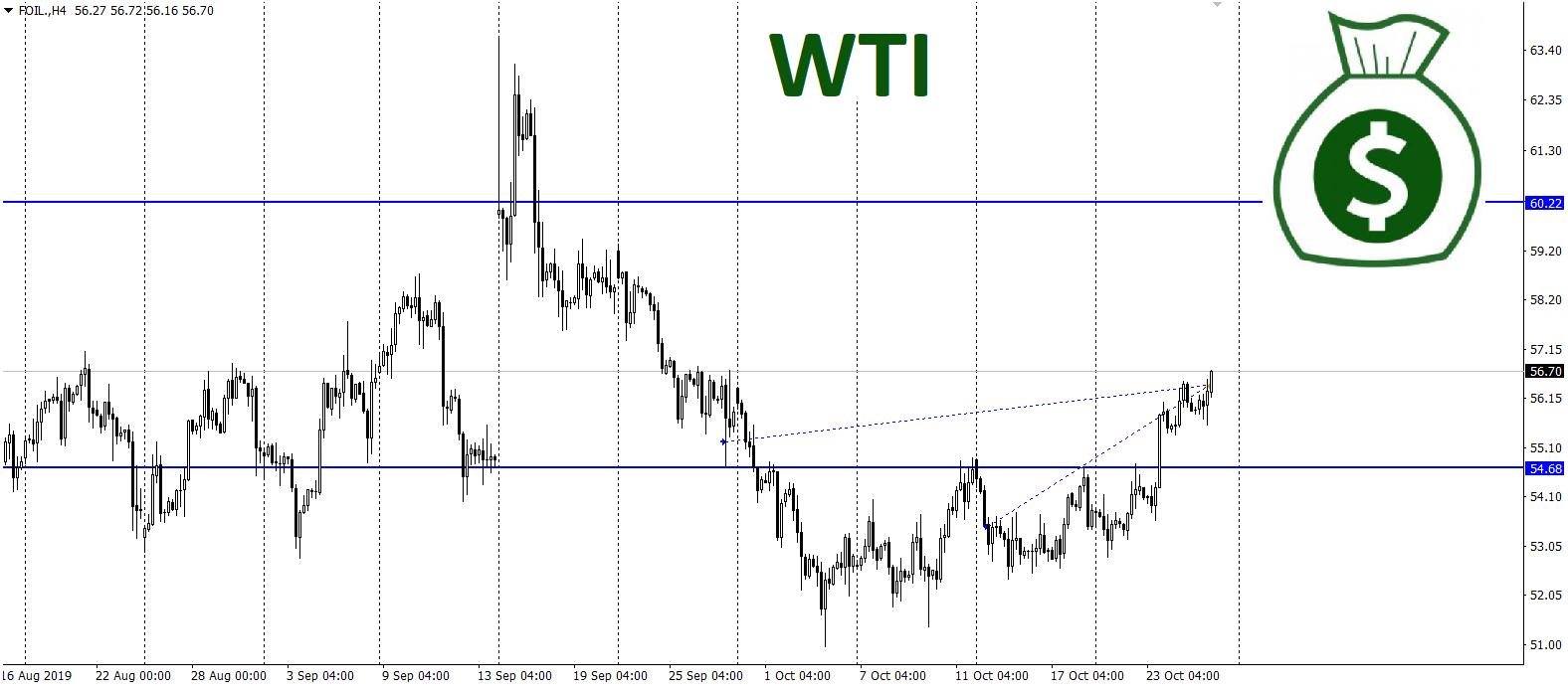 Zisk na ropě WTI