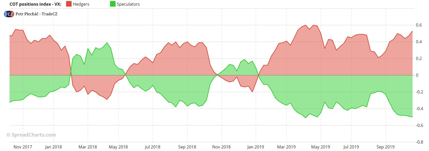 VIX indikátor volatility