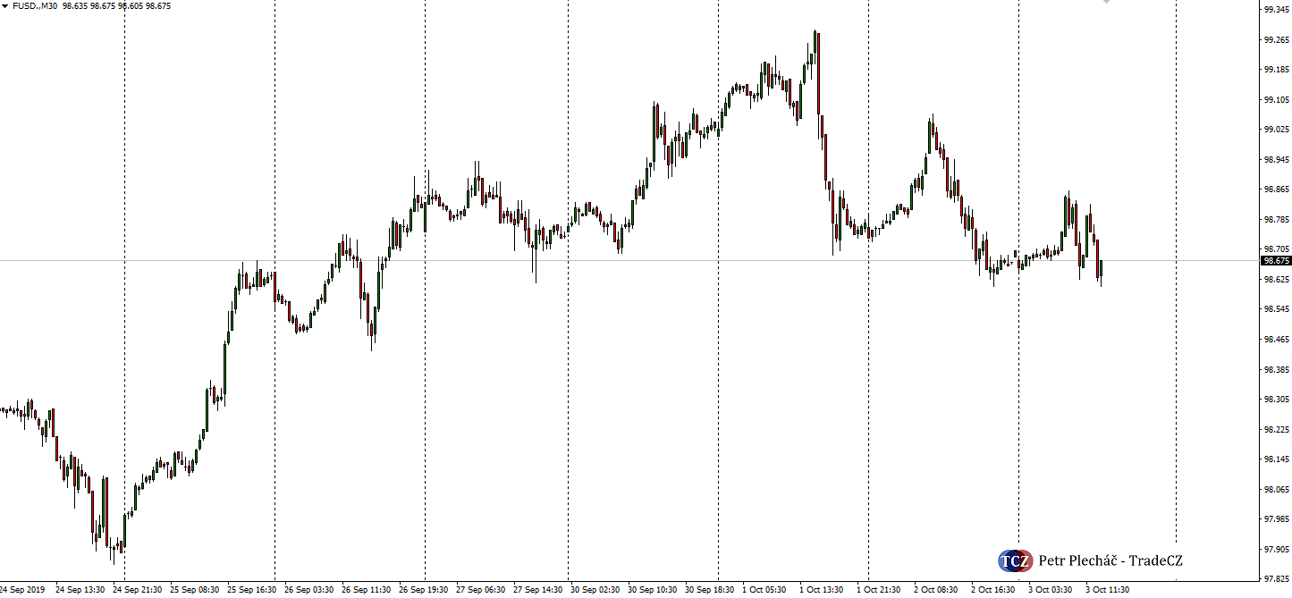 index amerického dolaru - USD