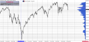 SP500 a market profile
