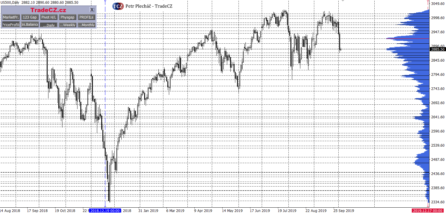 SP500 a market profile