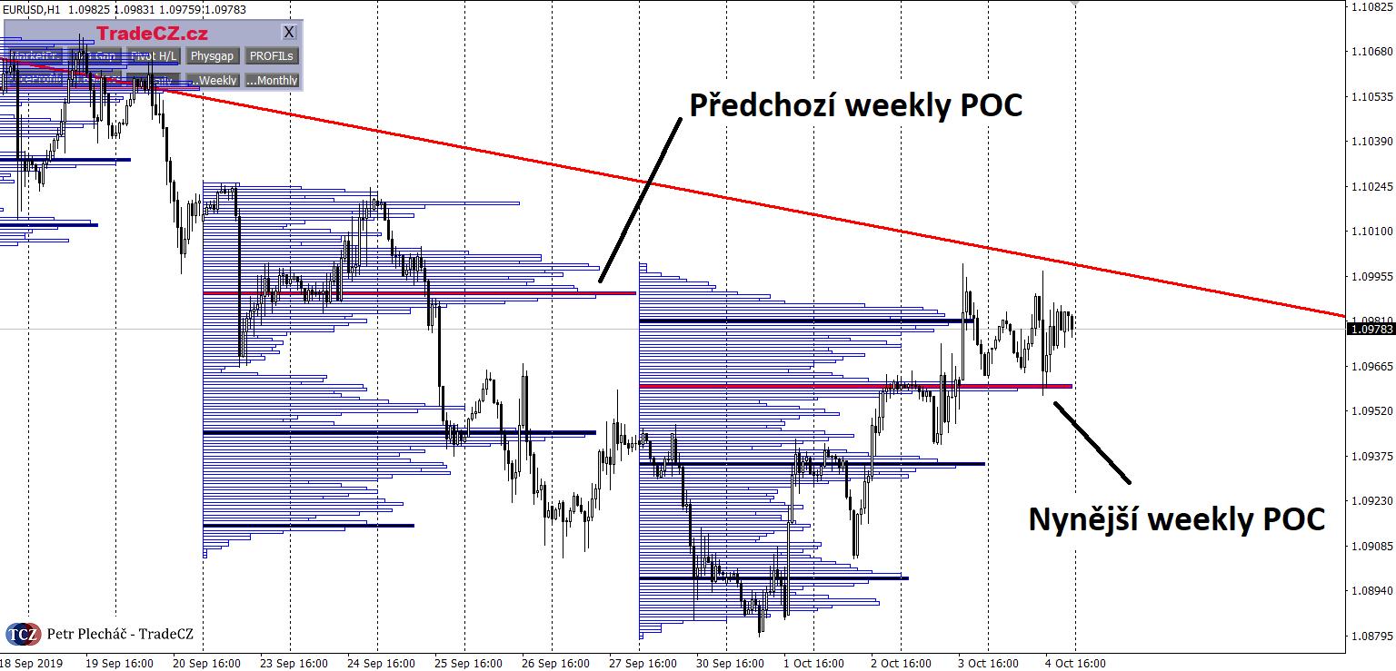EURUSD a weekly market profile