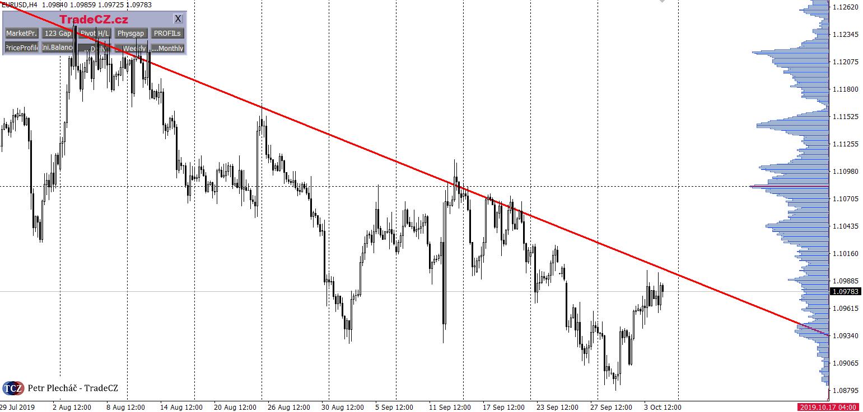 Euro profilace trhu