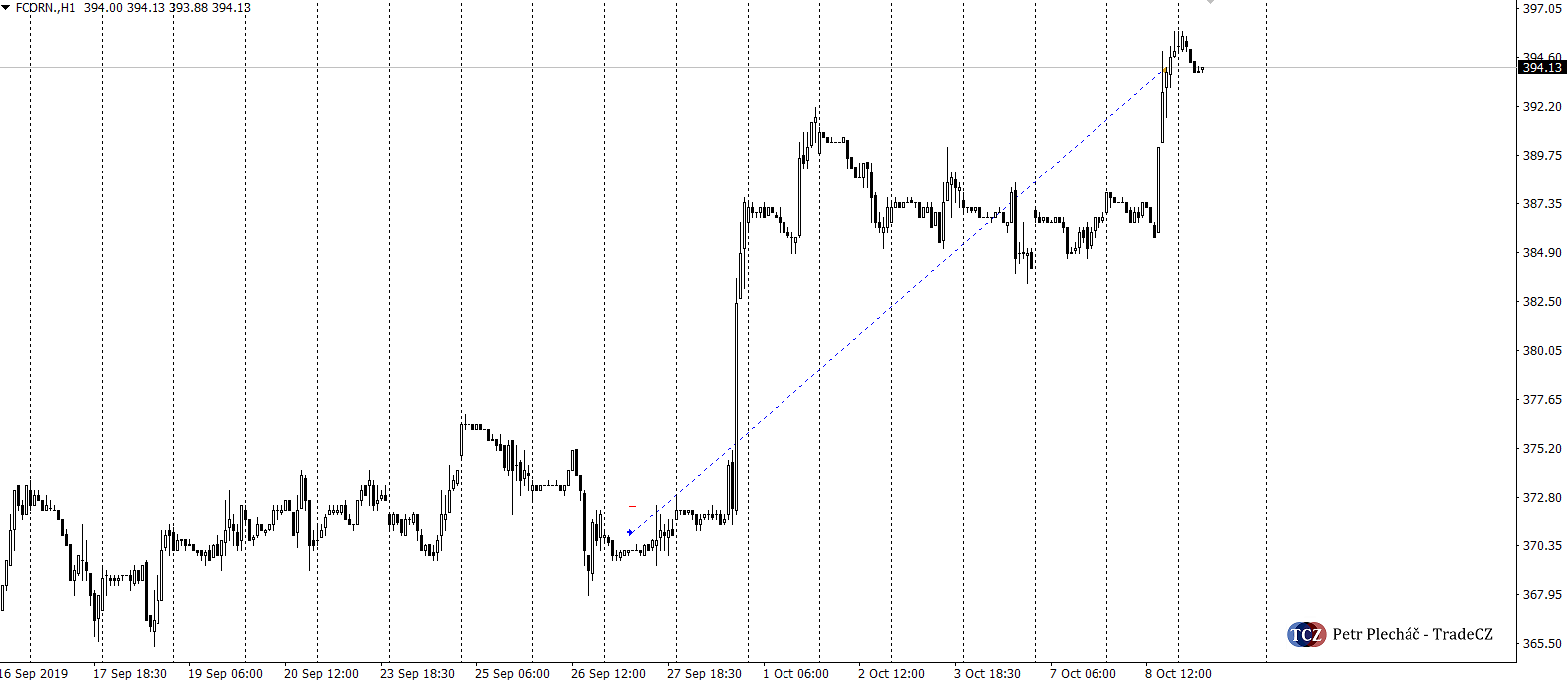 Kukuřice price action COT