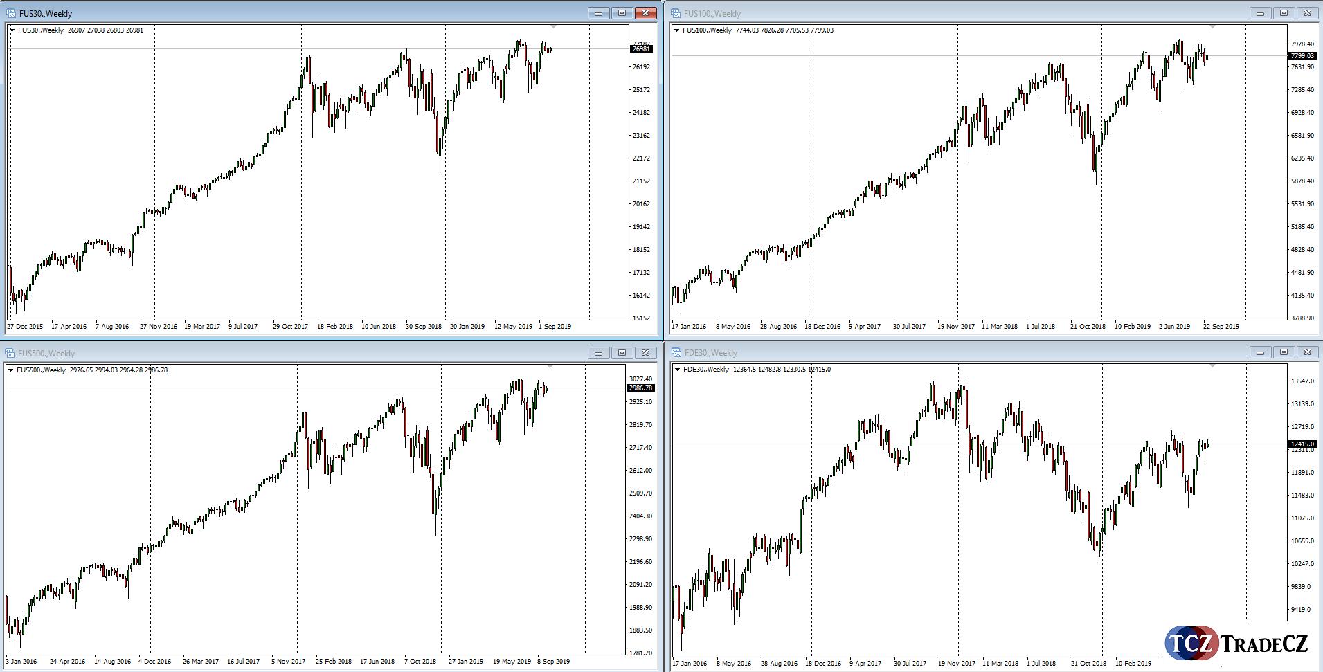 Akcioé indexy DJIA, NASDAQ, SP500 a DAX