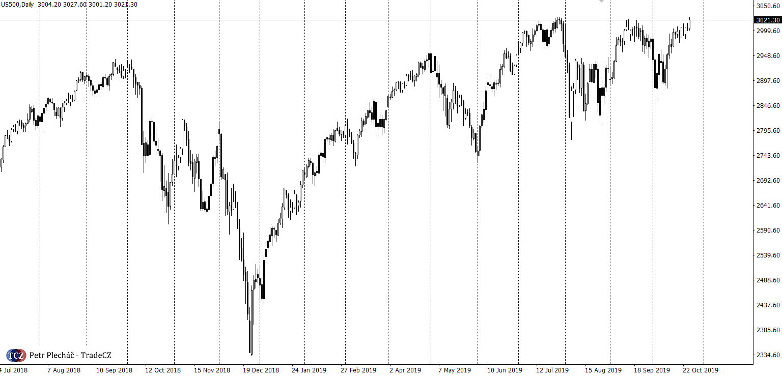SP500 daily all time high