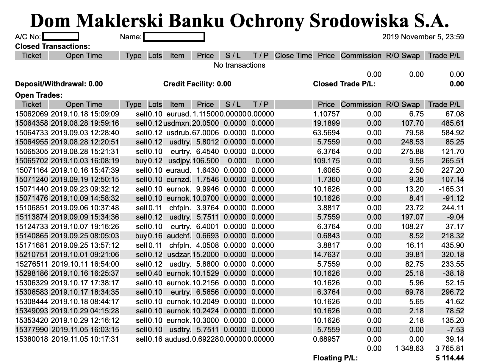 Forex profit 130 000