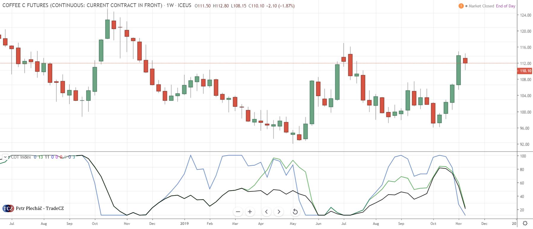Káva COT index tradingview