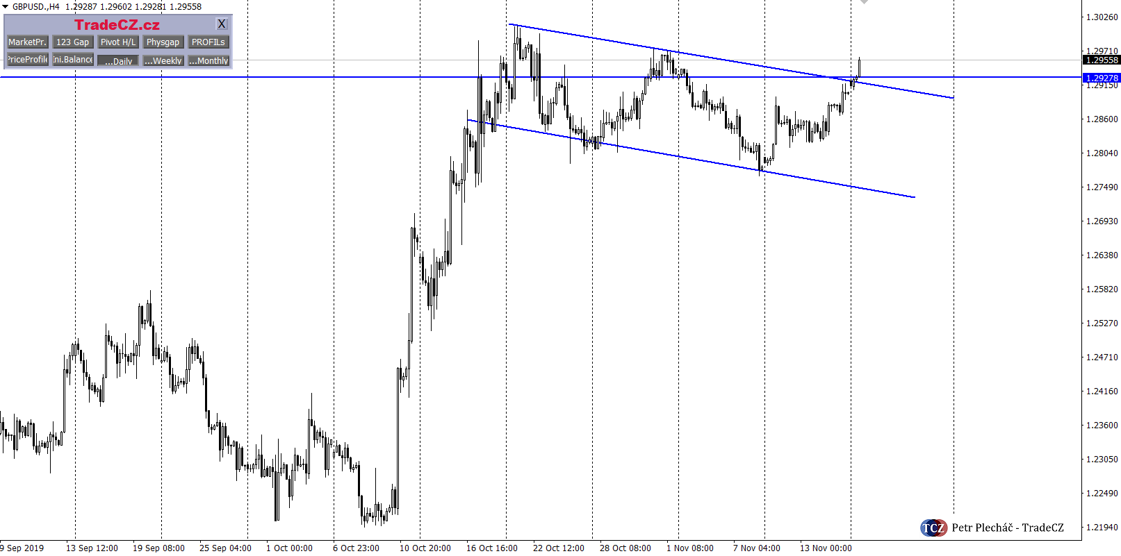 GBPUSD price action