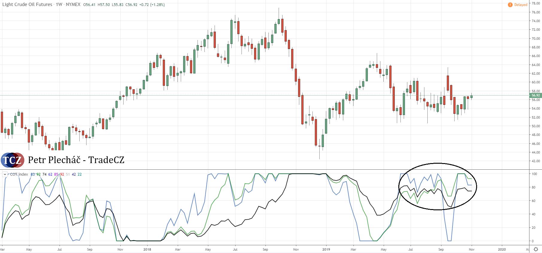 COT index na ropě WTI