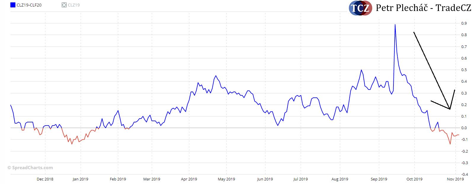 poptávka po ropě WTI
