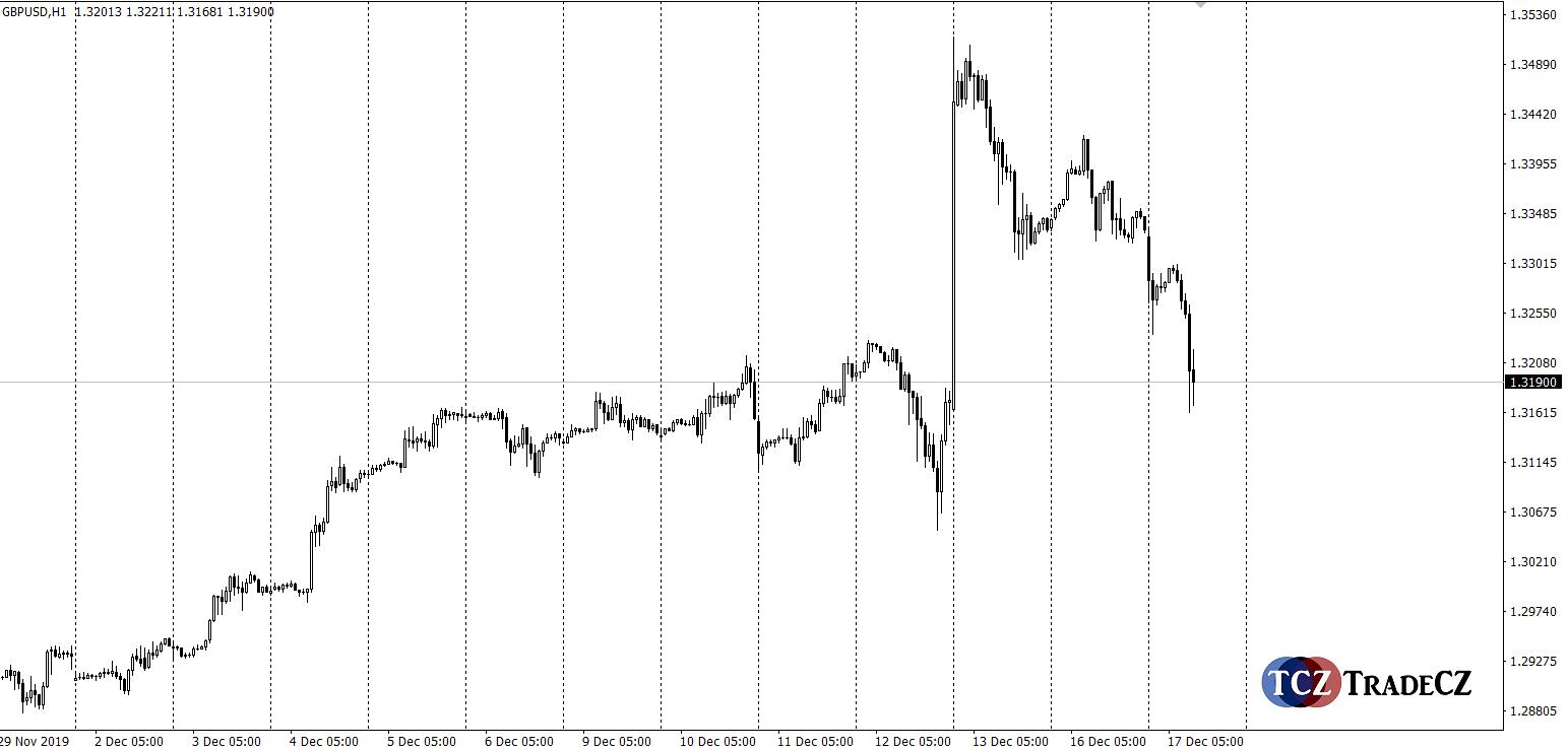 Měnový pár GBPUSD