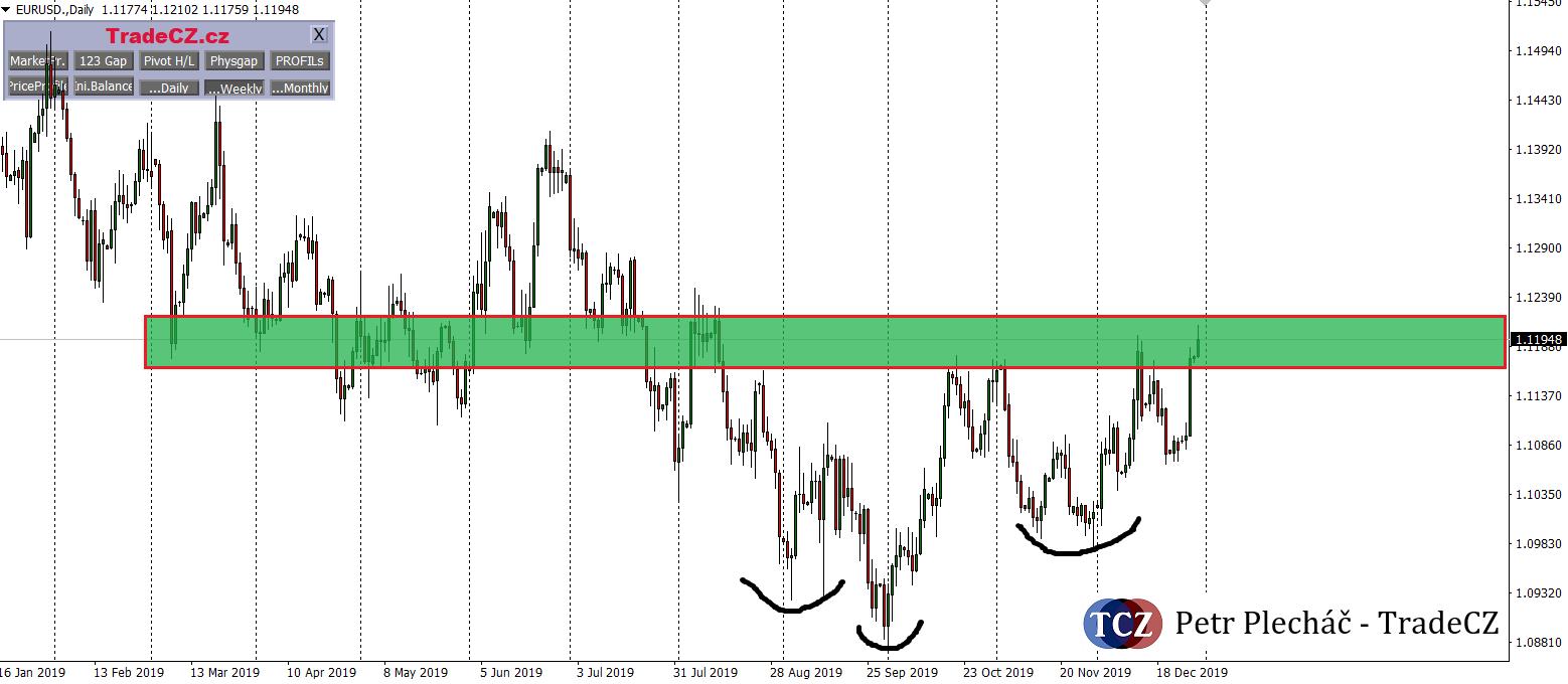 EURUSD price action forex