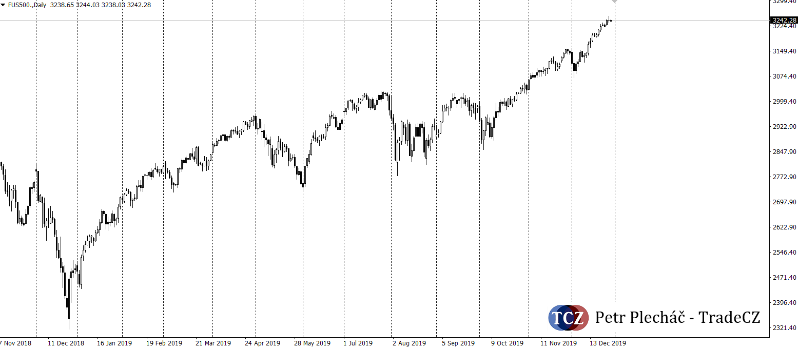 SP500 price action