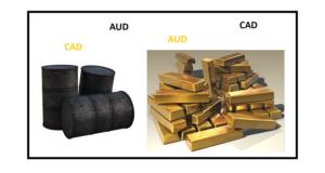 Komoditní měny
