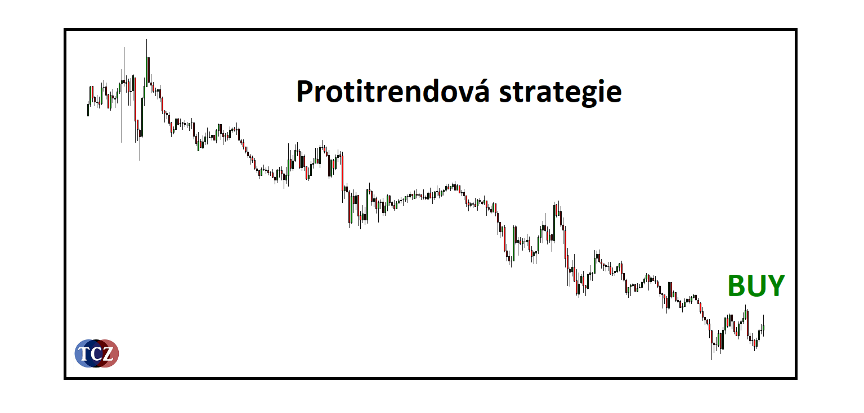 Protitrendové strategie