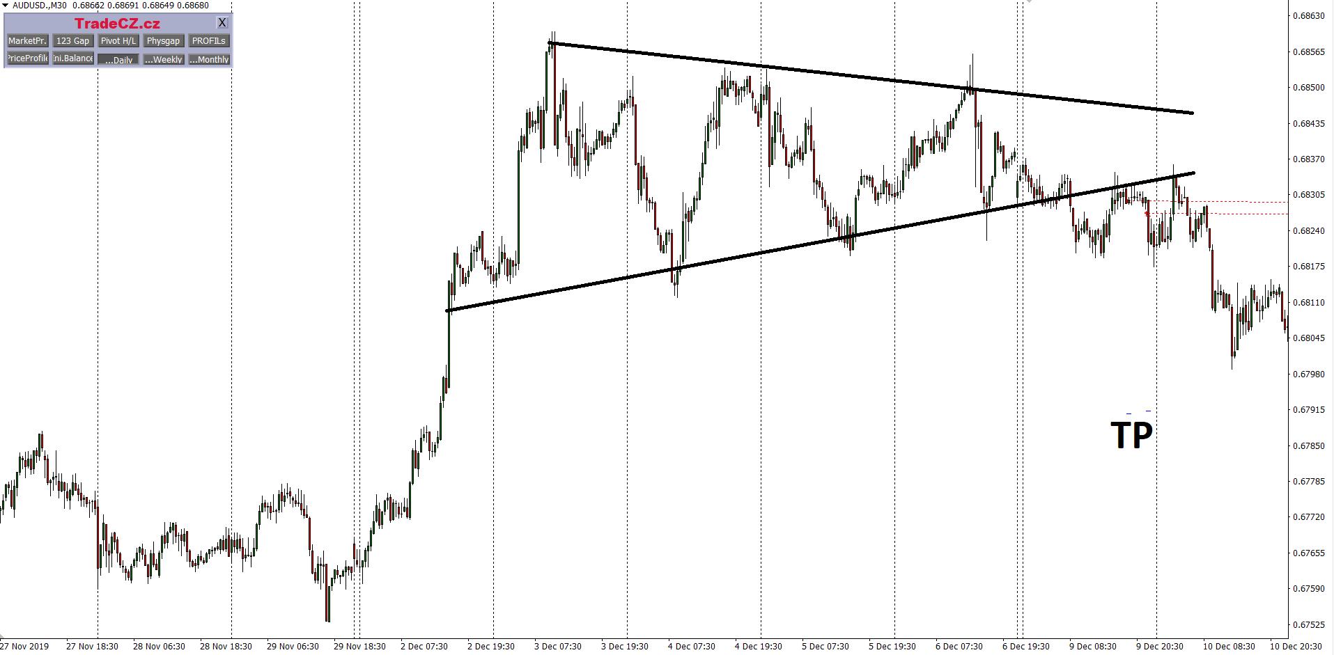 Měnový pár AUDUSD triangle