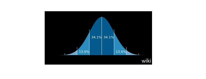 Gaussova křivka burza